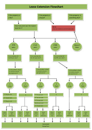 Lease Extension Enquiry Flow Chart
